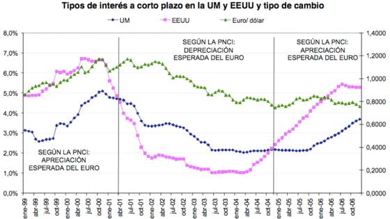 Tipos de interés y tipos de cambio (EMU-EEUU)