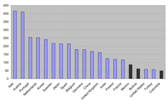 Gráfico 2: Ratios del PIB per capita en 1820 a los salarios en grano en 1800-1820.