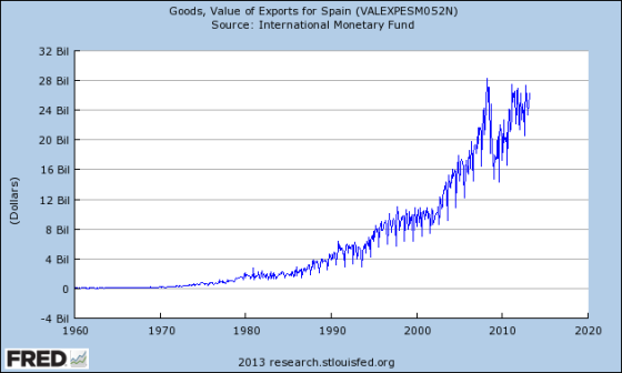 Spain: Exports