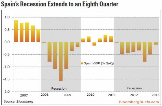 Spain: GDP (%QoQ)