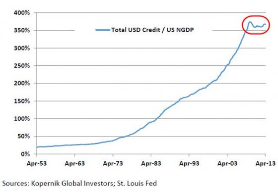 USD Credit / US NGDP