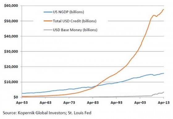 Past and current systemic USD leverage