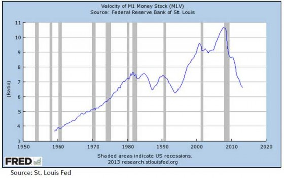 Velocity of M1 Money Stock