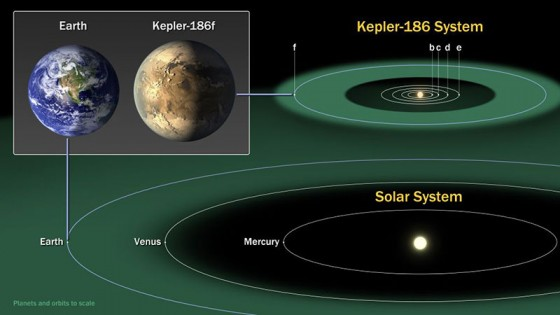 Comparación de la Tierra y Kepler-186f / NASA