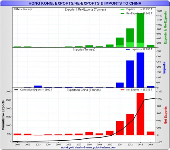 Hong Kong Exports/Re-Exports & Imports to China