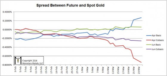 Spread between future and spot gold