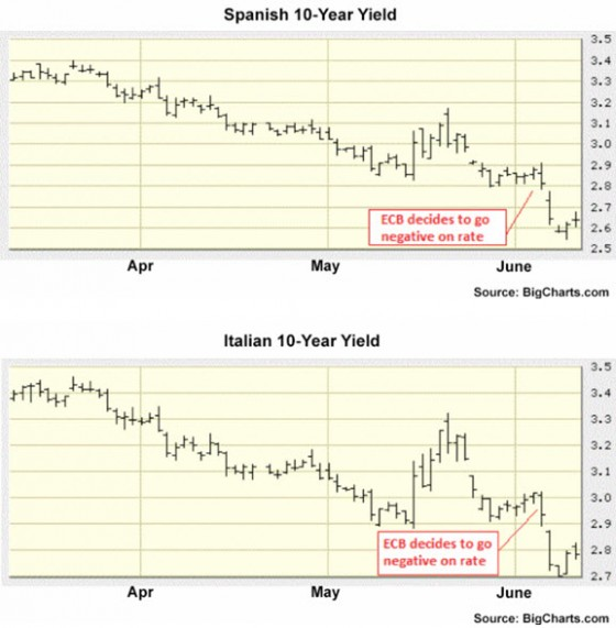 Spanish 10-year bond and Italian 10-year bond