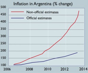 Inflation in Argentina (% change)
