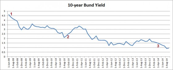 German 10-year bund