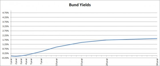 Bund Yields