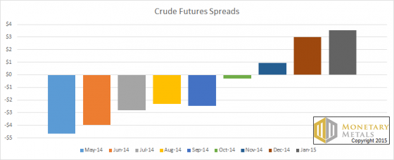 Crude Futures Spreads