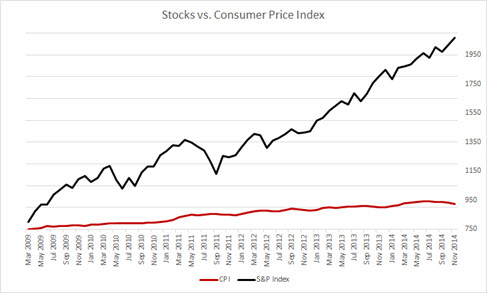 Stocks vs CPI